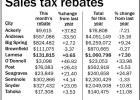 County, city sees rise in rebates