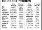 County rebates down; city revenue increases